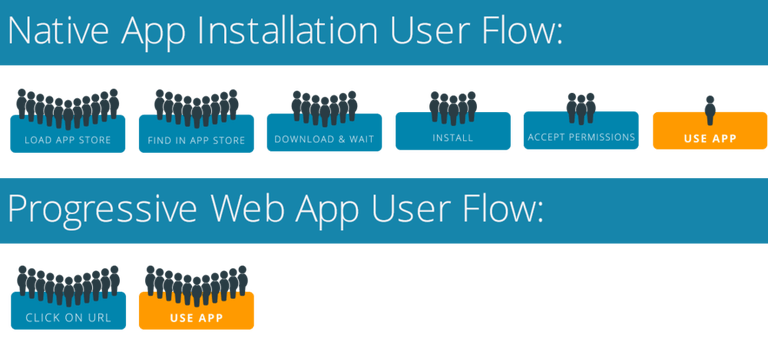 Native vs PWA User Flow